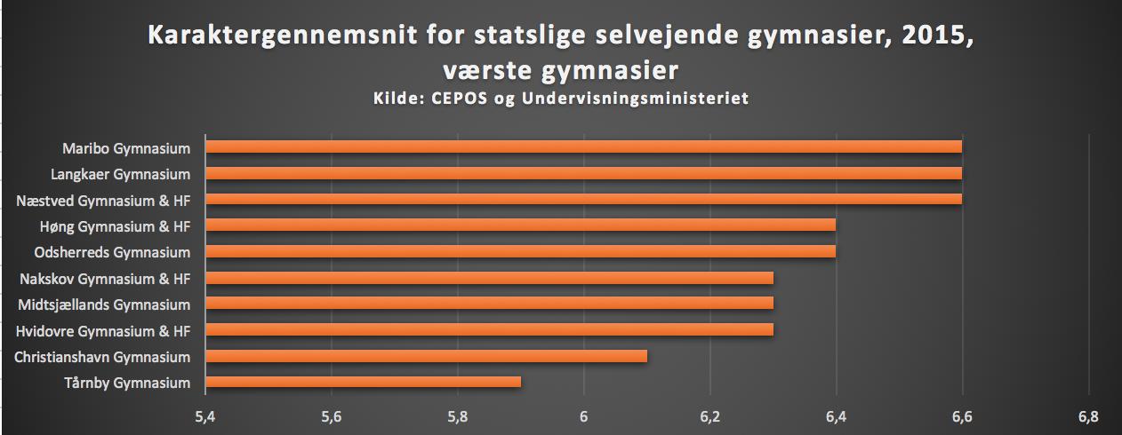 dårligste gymnasier i danmark værst