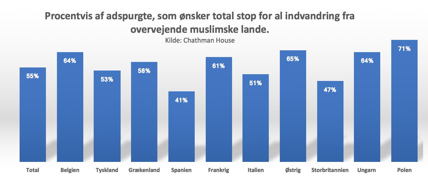 europæriske lande ønsker stop for indvandring fra muslimske lande
